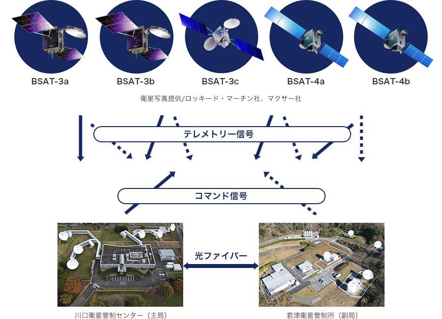 衛星の健康管理