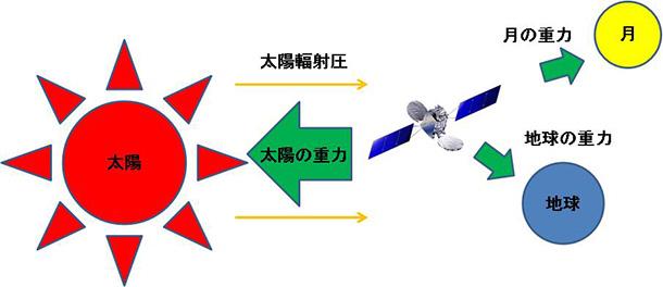 衛星は様々な力の影響(摂動)により、位置が少しずつ変化する